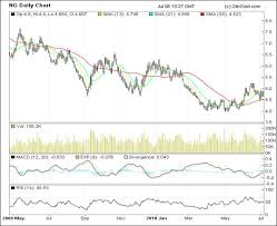 Uk Natural Gas Prices Chart Why Shale Natural Gas Players Should Invest In Gtl Gas To