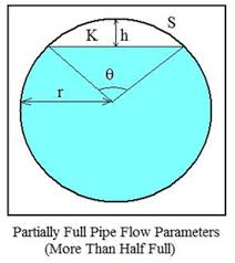 Gravity Pipe Flow Chart Partially Full Pipe Flow Calculator And Equations