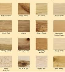 Wood Species Chart Wood Species Chart In 2019 Wood Floor Texture Wood Wood