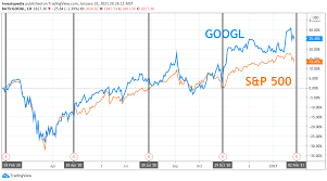 The report will be for the fiscal quarter ending mar 2021. Google Earnings What Happened With Googl