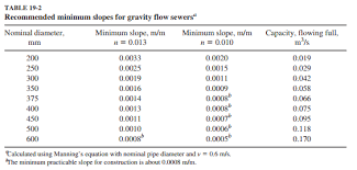 Pvc Pipe Gravity Flow Rate Chart Solved Table 19 2 Suggests That The Minimum Slope For A