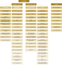 Реферат Система нефтепродуктообеспечения и газоснабжения в  Система нефтепродуктообеспечения и газоснабжения в структуре ОАО НК amp quot Роснефть amp