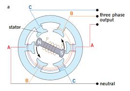 alternating current generator diagram. dc generator output, ac output alternating current diagram d