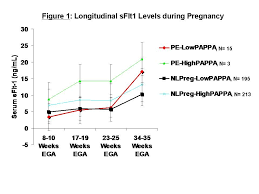 Preeclampsia Protein Levels Chart First Trimester Papp A Levels Correlate With Sflt 1 Levels