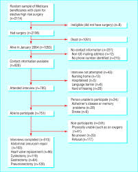 how do elderly patients decide where to go for major surgery fig1