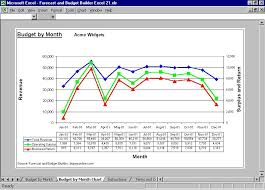 How To Forecast In Excel Business Budgeting Software