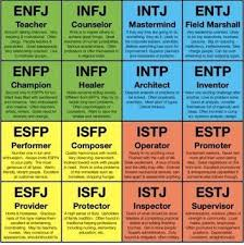 Myers Briggs 16 Personality Types Myers Briggs