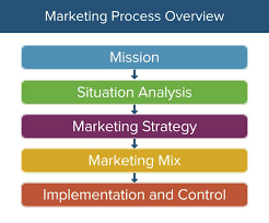 Process Steps Heres How The Marketing Process Works Smartsheet