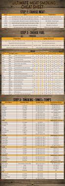 Meat Smoking Chart Pdf Pin On Smoker