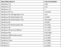 Windows Version Chart List Of Windows Os Version Numbers Scott Matties Blog