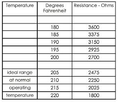Ford Coolant Temperature Sensor Jims Site