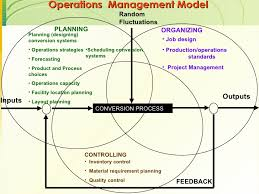 introduction to operation management operations management model