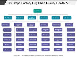 Factory Organization Chart Six Steps Factory Org Chart Quality Health And Safety Ppt