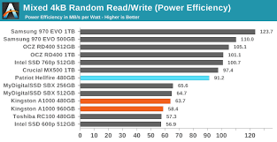 Mixed Read Write Performance The Kingston A1000 Nvme Ssd