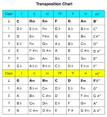 Guitar Chord Capo Conversion Chart Bedowntowndaytona Com
