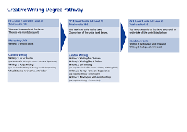 ba hons creative writing degree open learning oca ba hons creative writing degree pathway