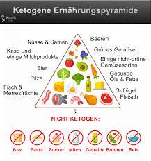Diätplan was darf man essen
