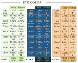 Hair Color Dominance Chart The Fairer Sex Unsafe Harbour
