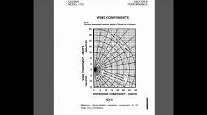 Headwind And Crosswind Component California Flight School