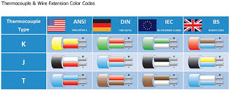 Thermocouple Color Chart Thermocouples Control Systems Volton Electric Heating