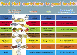 13 Circumstantial Daily Nutrition Recommendations Chart