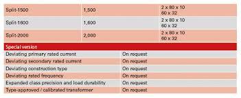 Selecting Current Transformers Janitza Electronics