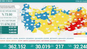 7 Ekim Türkiye'nin koronavirüs tablosu
