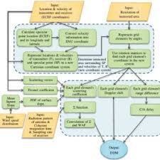 Ddm Chart Flow Chart Of Ddm Simulation Download Scientific Diagram