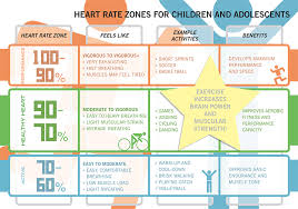 Studious Heart Rate Chart For Women During Exercise Heart