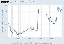 Currency Chart Malaysia Forex Kingle Ea