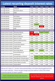 Bank Interest Rates Comparison Chart Karnataka Bank Rate Of Interest On Fd Spasvandamand Gq