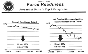 The Readiness Crisis Of The U S Air Force A Review And