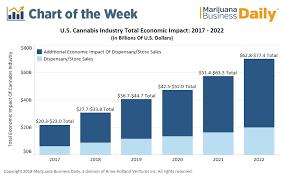 Chart Us Marijuana Industrys Economic Impact Could Hit 80