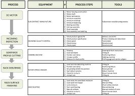 Work Process Flow Chart Examples 3 Basic Process Improvement Tools Flow Chart Fmea Control