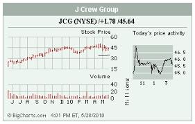Stocks In The Spotlight Nbr Jcg Bcsi Jtx Friday May