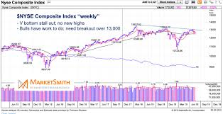 Nyse Chart Nyse Composite An Example Why Investors Need Patience Right