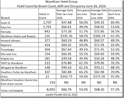 Club Wyndham Points Chart 2016 Wyndham Hotel Group 2016 Brands Rates In Largest Global