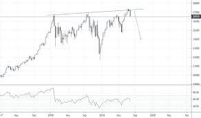 Us30 Charts And Quotes Tradingview India