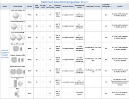 Sadotech Ringpoint Doorbell Comparison Chart Usa Canada