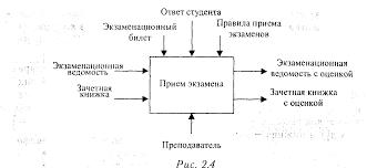 Реферат Методология sadt и стандарты idef com Банк  Методология sadt и стандарты idef