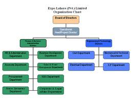 Actual Organizational Structure Of A Construction Company
