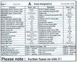 e320 fuse box diagram wiring diagram fascinating e320 fuse box diagram wiring diagram datasource 2003 mercedes benz e320 fuse box diagram 1999 mercedes