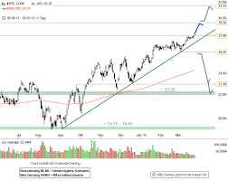 Intel Stock Quote Awesome Intel Stock Quote Awesome Intc Stock Buy Intel Corporation Intc