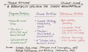 Student Portfolios Capturing And Advancing Student Learning Three Types Of Student