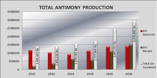 Antimony Price Chart 2017 November 9 2017 Thompson Falls Montana United States