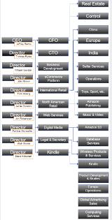 Organizational Structure Of Amazon Free Essay