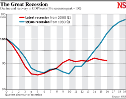 Chart Of The Day The Great Recession