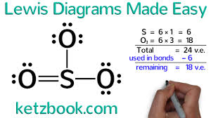 Lewis Diagrams Made Easy How To Draw Lewis Dot Structures