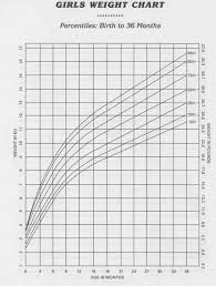 Organized Infant Weight Chart Pounds Indian Child Weight