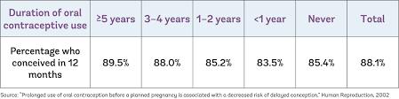 Does Plan B Affect Birth Control Efficiency Birth Control Fertility And Egg Freezing